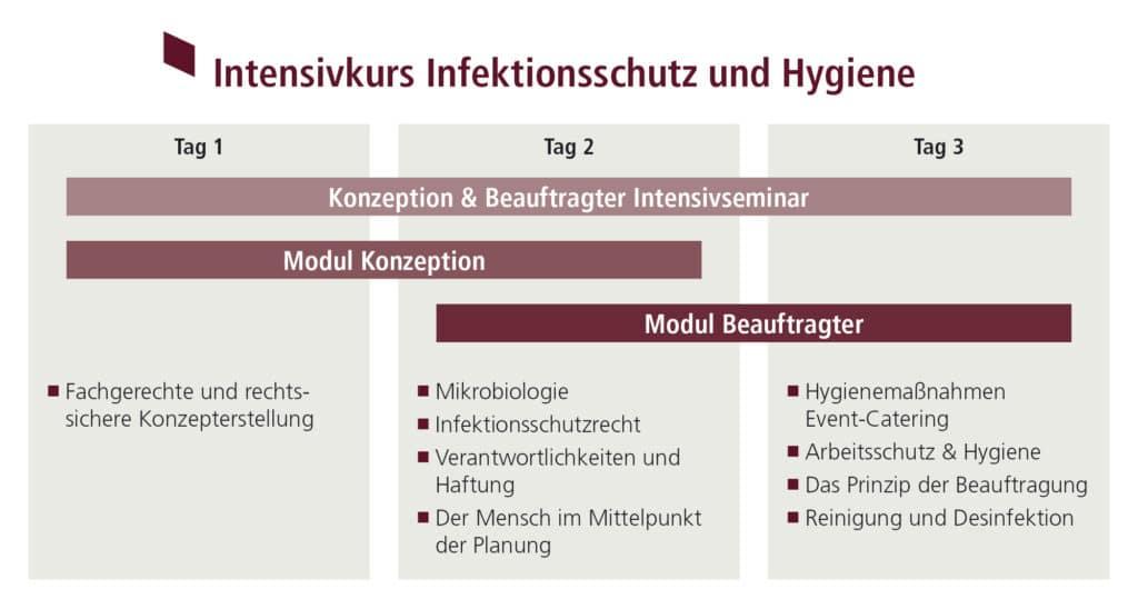 Intensivkurs Infektionsschutz und Hygiene
